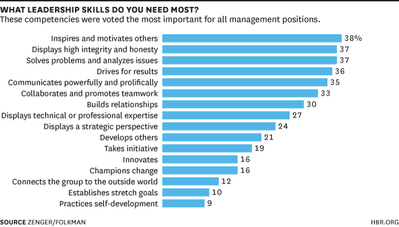 whatleadershipskills